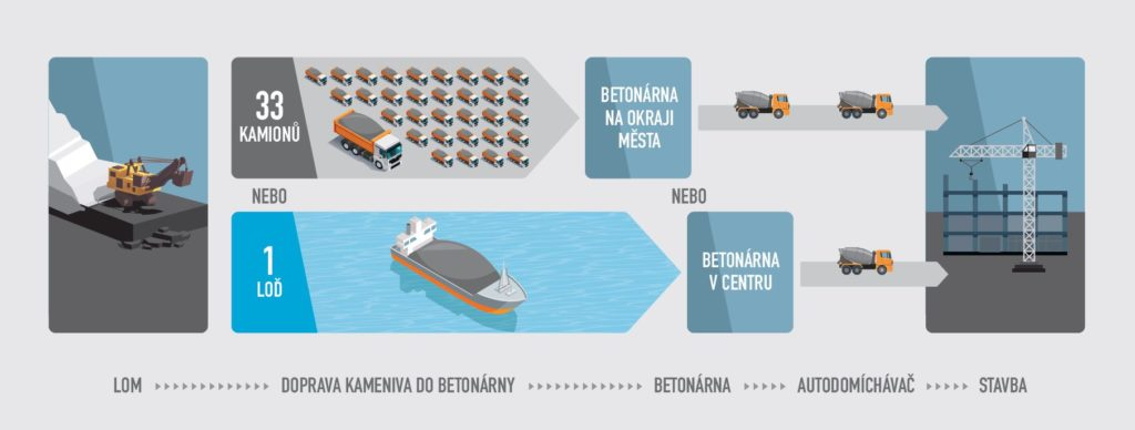 Výhoda lodní dopravy materiálu na betonárnu a její polohy v centru města