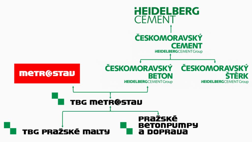 Struktura vlastnictví společnosti TBG Metrostav s.r.o.